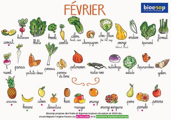 calendrier février légumes